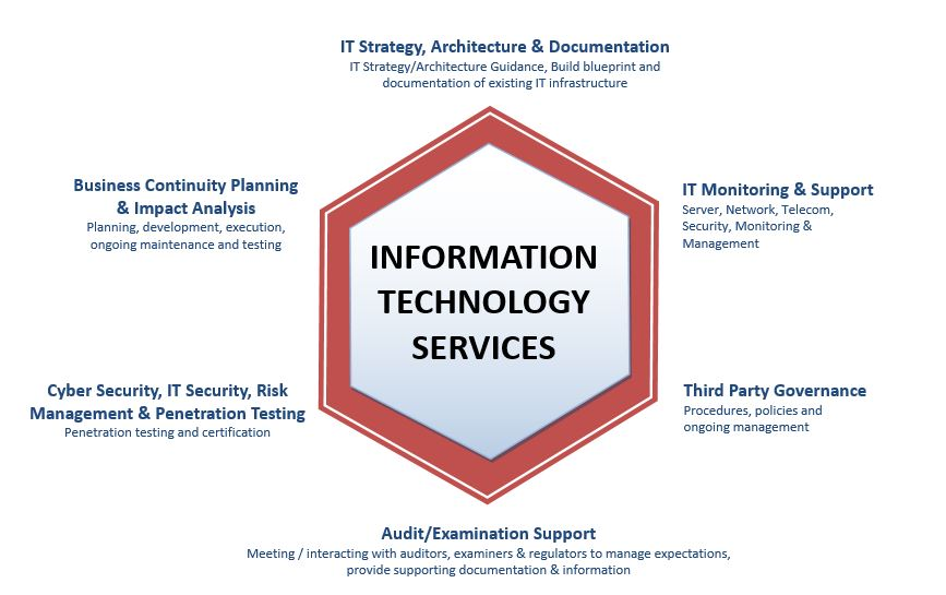 Services q1 technologies incq1 technologies inc from all angles leave it to us malvernweather Choice Image